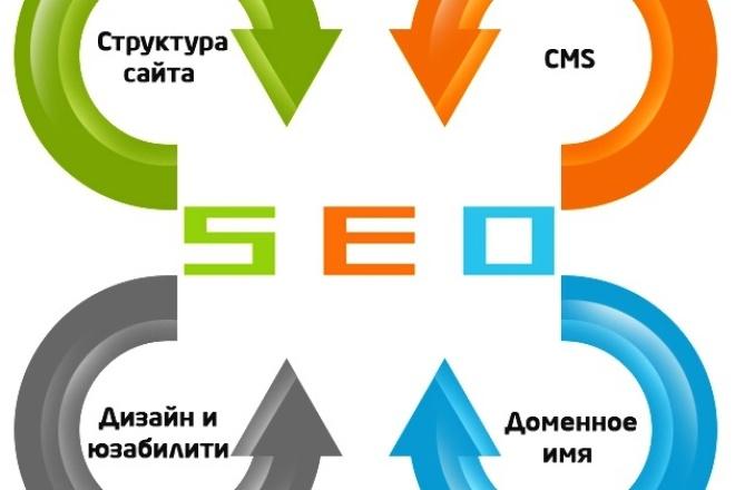 Качественная SEO-оптимизация 4 страниц вашего сайта! 1 - kwork.ru