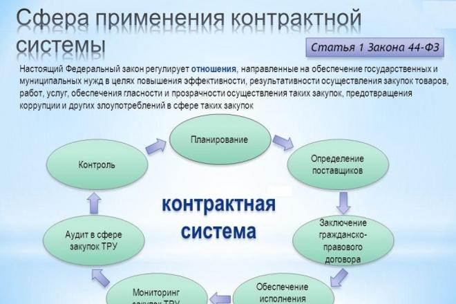 Разработаю тендерную документацию, сделаю заявку от участника по 44 ФЗ 1 - kwork.ru