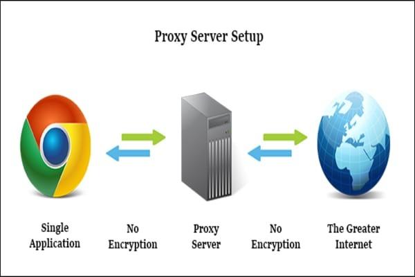Настройка HTTP-http-socks-ipv4-ipv6 Proxy на базе 3ProxyАдминистрирование и настройка<br>Выполню настройку: - HTTP прокси с поддержкой http и FTP. - socksv4/socksv4.5/socksv5 прокси. - POP3 прокси. - SMTP прокси. на базе 3Proxy на вашем vds/vps сервере.<br>