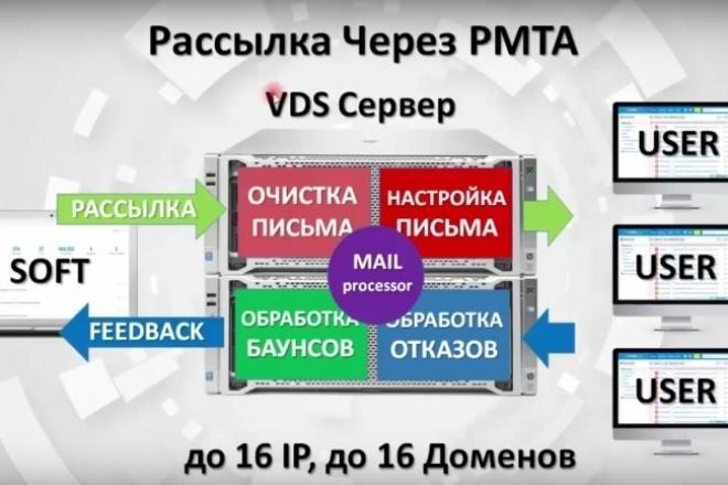 Установка powerMTA 4. 5 1 - kwork.ru