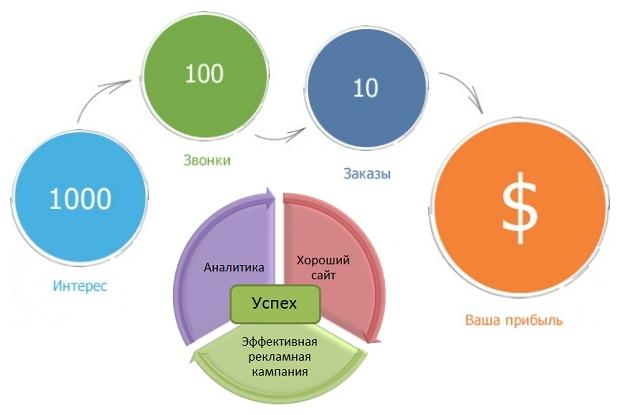 Экспресс-анализ вашей рекламной кампании в Яндекс.Директе 1 - kwork.ru