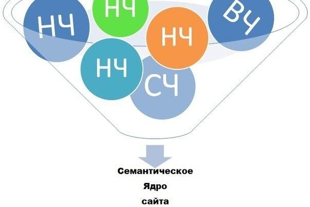 Семантическое ядро на тему суставы 13 200 штСемантическое ядро<br>Http://joxi.ru/a2XK9R3U1GVjVm - часть ядра http://joxi.ru/823zBPkhJx5dpm - количество ключей http://joxi.ru/V2Vd9ZBsx5vlyr - количество групп http://joxi.ru/krDjBXOIEbBV82 - фаилы + интелектуальная карта майнд мап со сруктурой http://joxi.ru/Y2LK9JXU9jdNEm вот еще для подтверждения информация http://joxi.ru/RmzbG4qh0POb6m. Ключей в сумме 13 200 шт. + группировка<br>