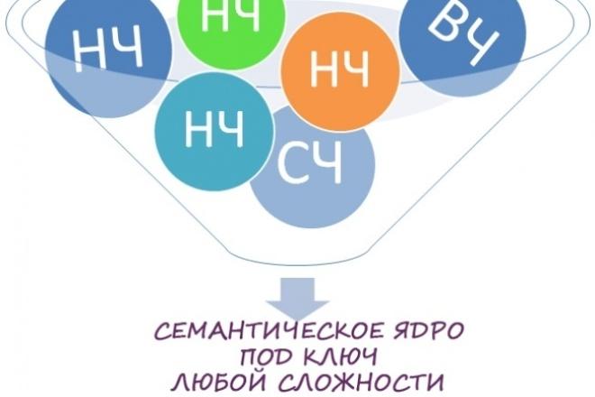 Семантическое ядро под ключСемантическое ядро<br>Семантика является основой интернет бизнеса. Предоставляем Вам услугу по сбору семантики. Что входит в комплект: -Полный анализ Вашего сайта и бизнеса. -Анализ Ваших конкурентов -Сбор семантики -Чистка мусора -группировка И самое главное мы работаем с любым темам и сложностью! ! ! Для кого необходим семантическое ядро: -Интернет магазин -Информационный сайт -сайты компаний и организация -для групп и каналов в соц. сетях и для всех кто работает с интернет бизнесом<br>