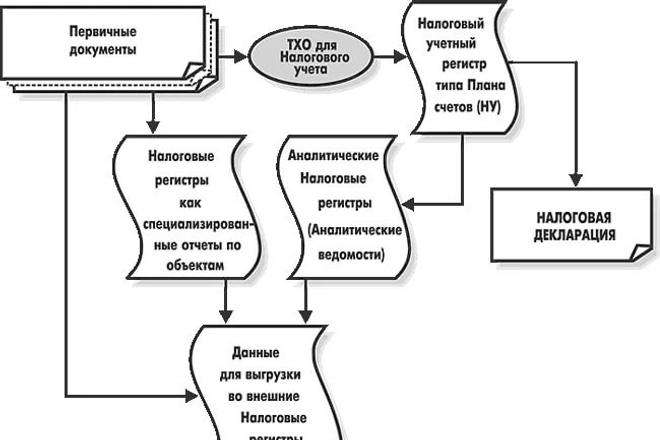 Налоговая и бухгалтерская отчетность 1 - kwork.ru
