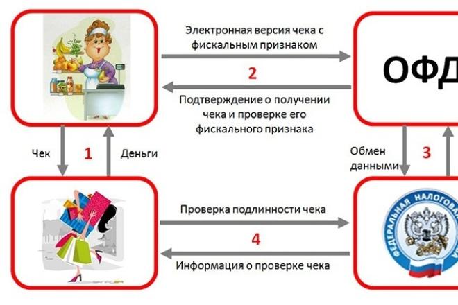 Консультация по применению онлайн Касс 1 - kwork.ru