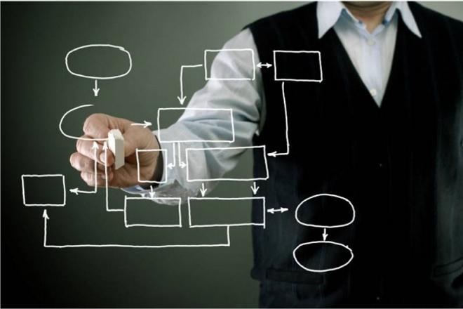 Менеджмент проектаМенеджмент проектов<br>Предлагаю усилить Ваш бизнес-проект с помощью управленческой команды «startup service тм». Что Вы получите: • Помощник руководителя: мы возьмём на себя функции Вашего помощника, маркетолога, юриста, бухгалтера, бизнес-тренера Ваших сотрудников. На начальном этапе проекта (от полугода до двух лет) особенно важно иметь возможность опереться на надёжного и компетентного помощника. • Тестирование бизнес-идеи: мы выполним предстартовый анализ и/или корректировка бизнес-идеи, степени её готовности к старту, оптимальные способы контакта с целевой аудиторией и продвижения товара/услуги на рынок. • Разработка полноценного бизнес-плана проекта. Мы разработаем бизнес-план Вашего проекта, по Вашему желанию включающий в себя • Партнёрские программы для Вашего проекта: мы разработаем партнёрские программы с неконкурирующими организациями, которые позволят Вам получить новых клиентов, бартерные услуги, организовать сбыт и эффективные деловые отношения.<br>