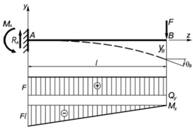 Расчет элементов каркасаИнжиниринг<br>1. Расчет элементов каркаса: балок (перекрытия, покрытия, прогонов), стоек (под навесы, например), перемычек (дверных и оконных) согласно действующим СНиПам. 2. Делаю расчеты площадок обслуживания технологических, ферм (как в ручную таки с программе SCADoffice),<br>