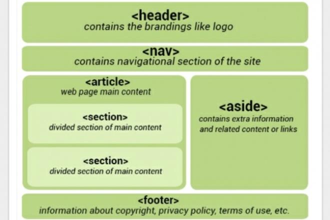 Отредактирую фрагмент сайта на html, css 1 - kwork.ru