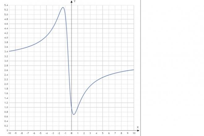 Помогу решить задачи по математикеРепетиторы<br>Помогу решить задачи по математике, начиная от школьной и до высшей математики. Быстро и подробно с объяснениями.<br>