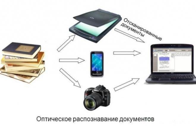 Распознавание теста 1 - kwork.ru
