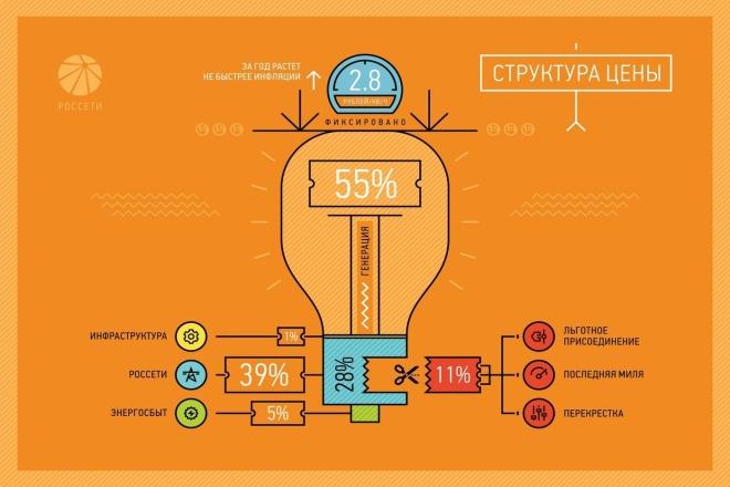 Быстро сделаю инфографику на любую тематику 1 - kwork.ru