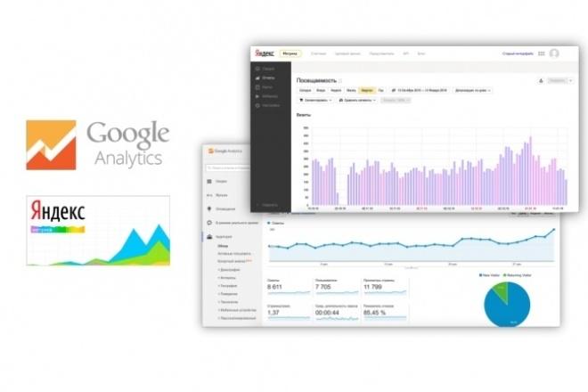 Настройка Яндекс Метрики и Google Analitycs 1 - kwork.ru