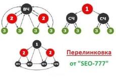 Сделаю схему эффективной перелинковки Вашего сайта 5 - kwork.ru