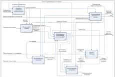 Опишу бизнес-процесс, разработаю регламент 4 - kwork.ru