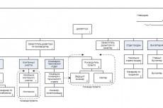 Опишу бизнес-процесс, разработаю регламент 5 - kwork.ru