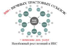 17 постов на общетематических форумах с вашей ссылкой 48 - kwork.ru