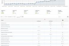 оптимизация сайта 7 - kwork.ru