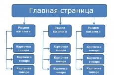 Заголовки и ЧПУ 5 - kwork.ru