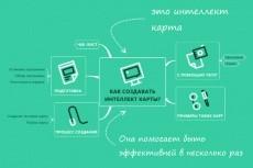 Сделаю лендинг на основе премиум шаблона. Продающий, манящий 30 - kwork.ru