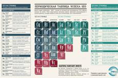 сделаю Валидацию вашего сайта по стандарту W3C 3 - kwork.ru