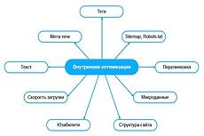 Топ база сайтов, ссылок, форумов, для бесплатного продвижения сайта 14 - kwork.ru