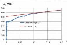 Построю кривую деформирования материала 7 - kwork.ru