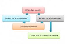 Анализ бизнес процессов в Power BI 43 - kwork.ru