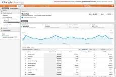 создам трафик из 25 000 человек на ваш сайт 3 - kwork.ru