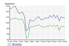 Увеличим количество посетителей сайта на 400 в сутки в течение месяца 19 - kwork.ru