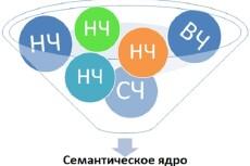 Соберу семантику для контекста 21 - kwork.ru