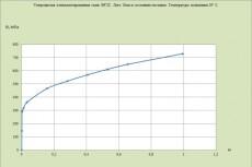Построение кривой деформирования для любой стали или сплава 3 - kwork.ru
