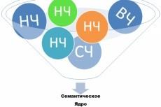 Соберу семантическое ядро и распределю запросы по страницам 7 - kwork.ru