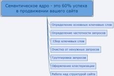 Директ конкурентов - Выгружу объявления и ключевые фразы компании 3 - kwork.ru