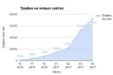 400 уникальных посетителей в день 11 - kwork.ru