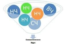 Семантическое Ядро Быстрый ТОП, до 400 сочных ключевых слов 9 - kwork.ru