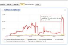 Продвижение поведенческих факторов 26 - kwork.ru