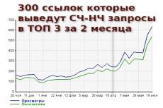 2000 ссылок с профилей от прогона Хрумером 5 - kwork.ru