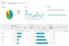 Кликовый трафик на сайт. Выполнение любых действий 24 - kwork.ru