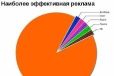 Анализ доставки грузов 28 - kwork.ru