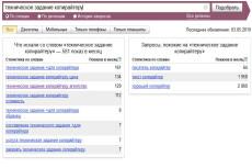 Напишу техническое задание в соответствии с ФЗ-223 и 44 8 - kwork.ru